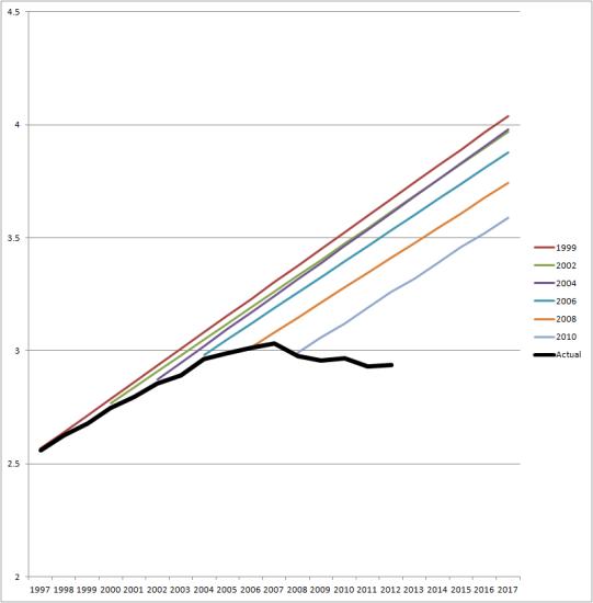 VMT-C-P-chart-big1-541x550